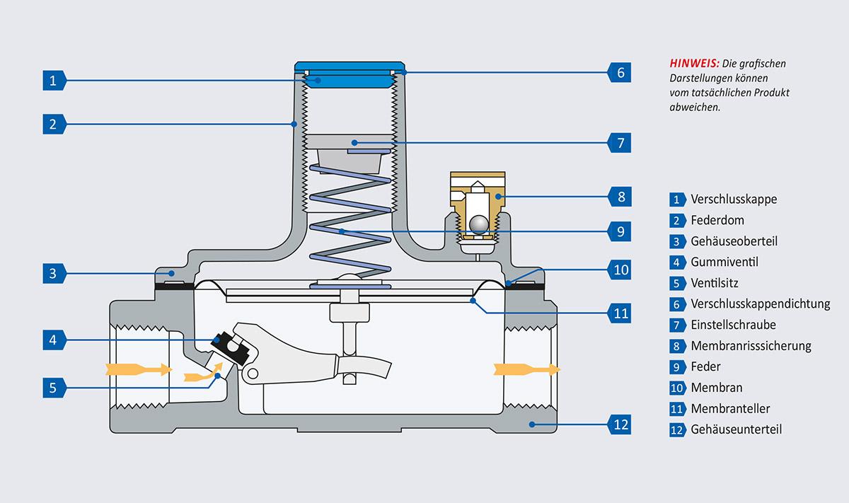 Bauteile eines Druckreglers der 325 Series
