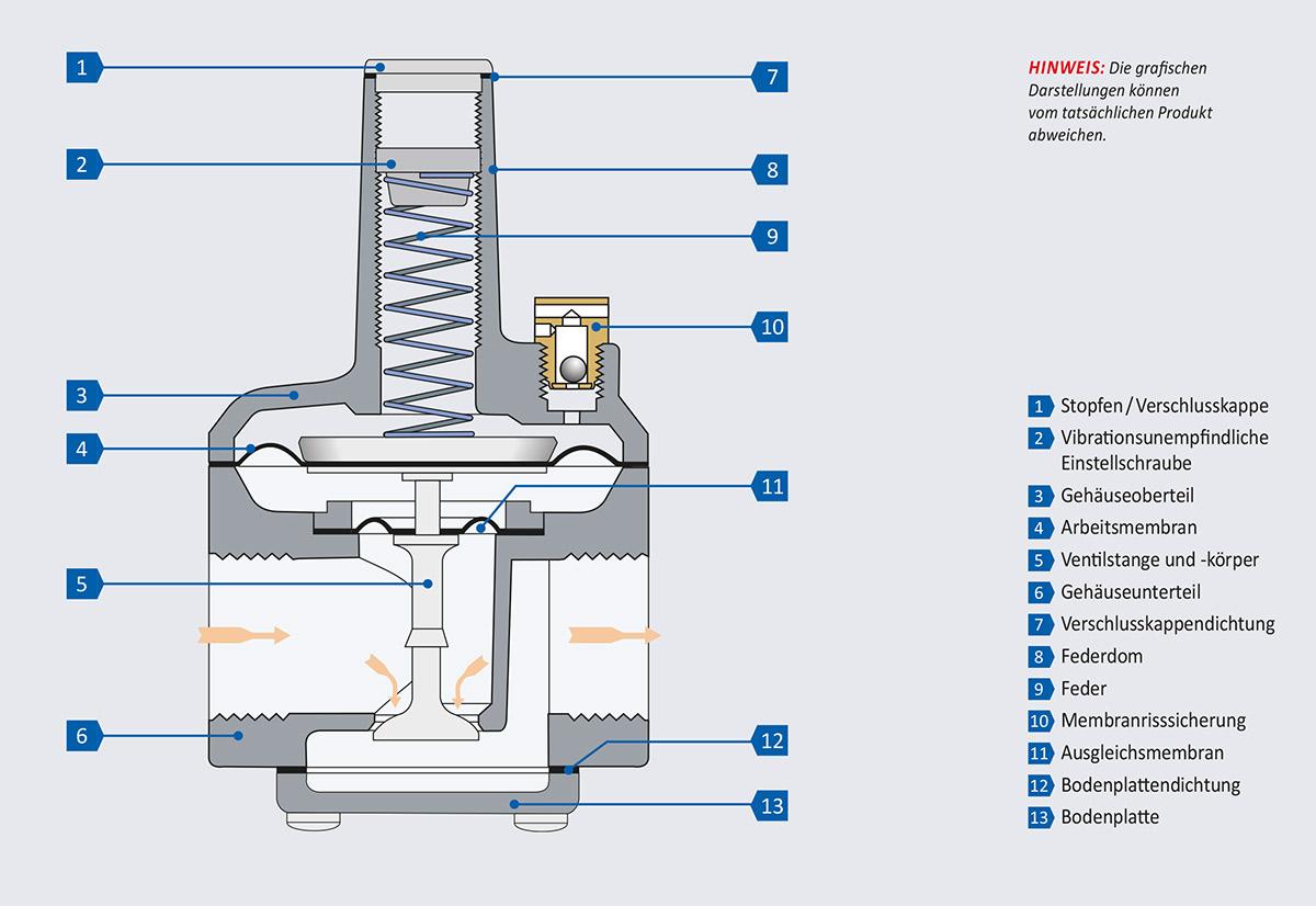 Bauteile eines RS Reglers mit Vordruckausgleich