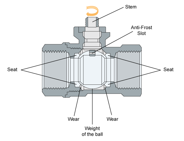 Parts of the Ball Valve