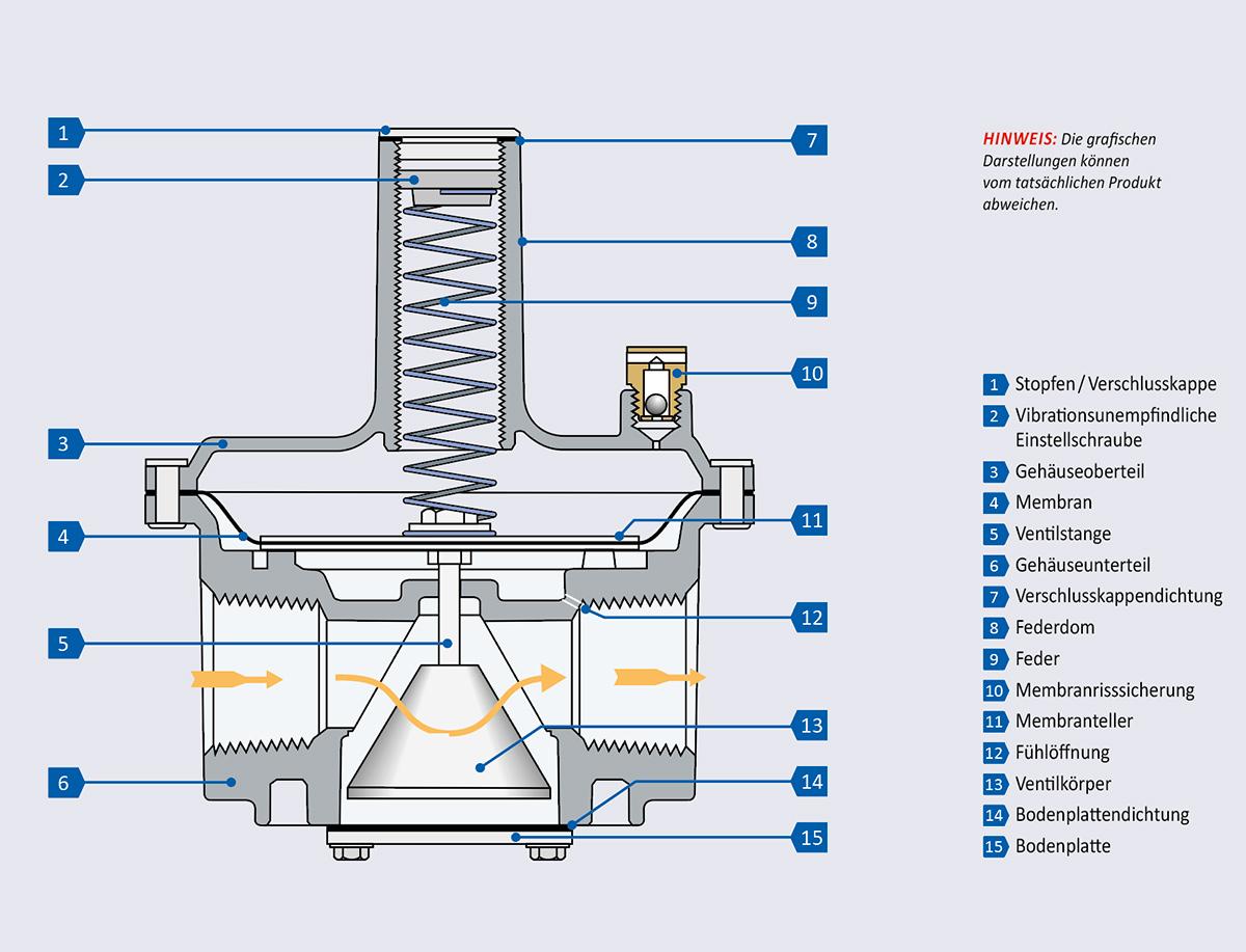 Bauteile eines RV Reglers mit Kegelventil