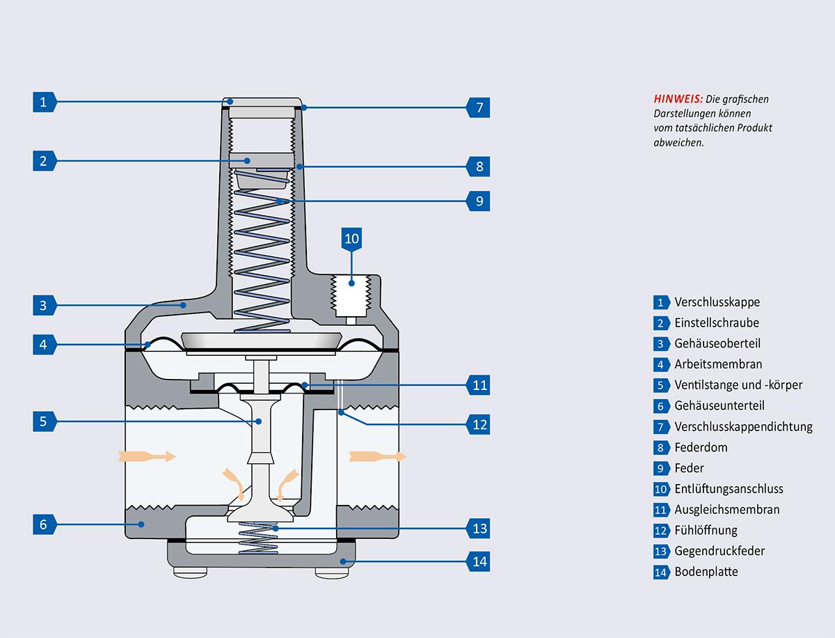 Bauteile eines RZ Nulldruckreglers