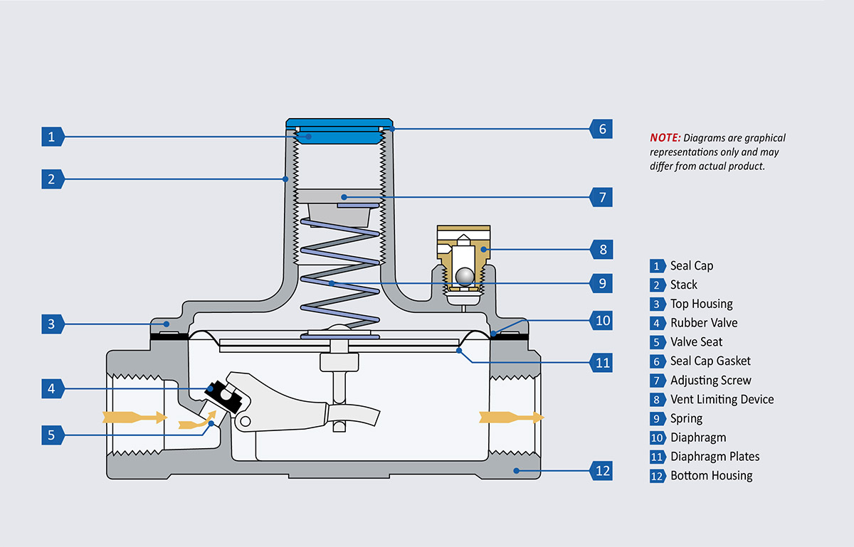 Cutaway drawing of a 325 series regulator