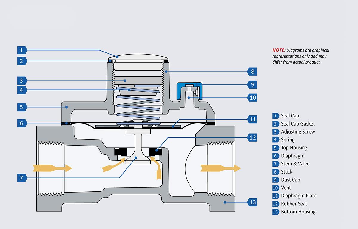 RV Series – Rubber Seat Poppet Design