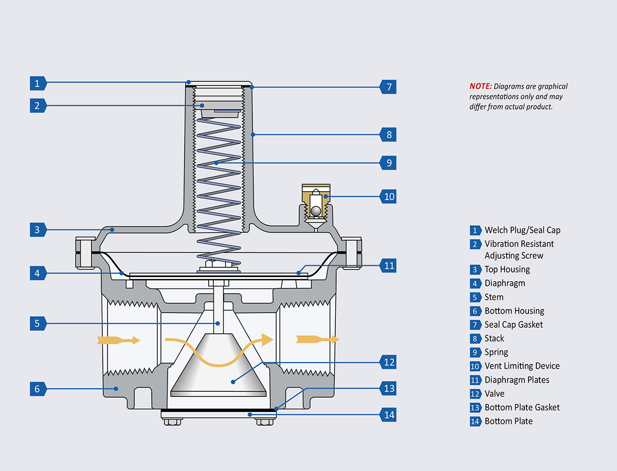 Cutaway diagram of the straight-thru-flow-design RV Series
