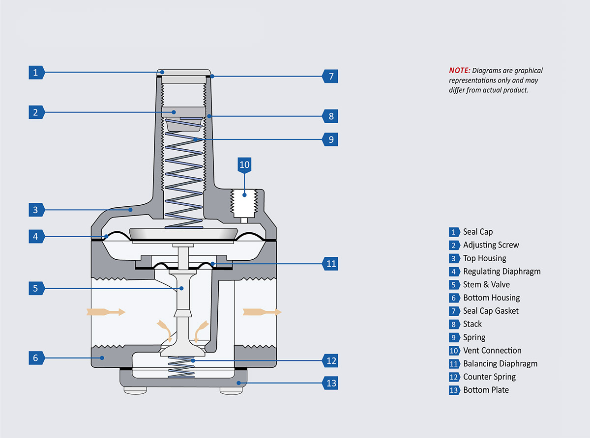 RZ and 210Z – Zero Presure Regulator Design